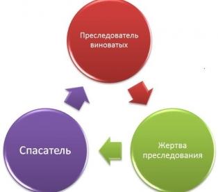 Как выйти из треугольника Карпмана-Берна